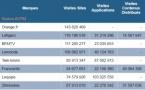 ACPM : classement des sites et des applications