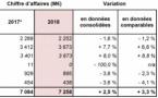 Repli du chiffre d'affaires pour Lagardère Active