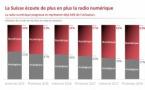Suisse : le DAB+ a le vent en poupe
