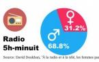 À la radio et à la télé, les femmes parlent deux fois moins que les hommes