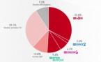 Suisse : 50.9% de l'audience captée par les radios de la RTS