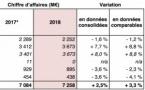Lagardère publie son chiffre d'affaires 2018