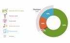 96% des internautes écoutent des contenus audio chaque mois