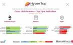HyperTop France : l'agrément des auditrices aux 20 titres les plus entendus en radio