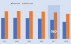 Norvège : hausse de l'écoute de la radio en numérique