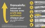 franceinfo : une saison en hausse sur tous les indicateurs