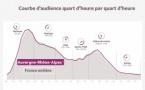 Le MAG 115 - En Auvergne Rhône-Alpes, la radio est un média puissant