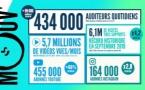 Mouv' progresse avec 434 000 auditeurs quotidiens