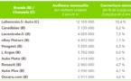 30 millions de Français visitent les sites et applications d'automobile