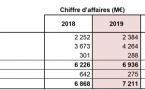 Lagardère : les audiences d'Europe 1 impactent le chiffre d'affaires