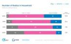 Les 2/3 des Américains ont au moins une radio chez eux