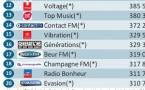 Le MAG 122 - Les radios du SIRTI les plus écoutées sur le Net