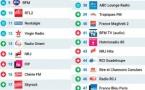 Le MAG 124 - Les 50 radios les plus écoutées sur Radioline