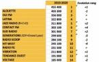 Les 20 stations membres des Indés Radios les plus écoutées entre septembre 2019 et juin 2020. © Indés Radios.  Entre septembre 2019 et juin 2020 à partir du cumul de la 126000 Ile-de-France et des Médialocales de Médiamétrie