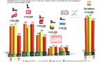 Diagramme exclusif LLP/RCS Zetta - TOP 5 toutes radios confondues - 126 000 septembre/octobre 2012