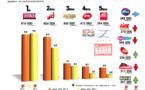 Diagramme exclusif LLP/RCS Zetta - TOP 5 musicales - 126 000 IDF septembre/octobre 2012
