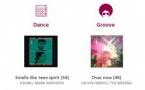 HyperLab : l'agrément des auditeurs aux nouveautés musicales