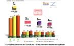 Diagramme exclusif LLP/RCS Zetta - TOP 5 radios thématiques - 126 000 janvier-mars 2103
