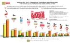 Exclusif - RADIO 2.0 - Audiences des webradios LLP/OJD pour septembre 2013