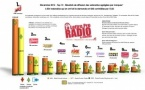L'audience des webradios LLP/OJD pour décembre 2013