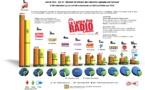 EXCLU - Top 10 OJD webradios / La Lettre Pro
