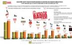 EXCLU - Top 10 FRANCE OJD/La Lettre Pro des webradios les plus écoutées sur le territoire français