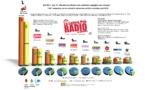 Top 10 des webradios les plus écoutées - OJD mai 2014