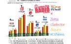 Diagramme exclusif LLP/RCS GSelector 4 - TOP 5 radios Généralistes en Lundi-Vendredi - 126 000 Radio Avril-Juin 2014