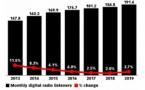 """USA : le """"budget radio"""" devient le """"budget audio"""""""