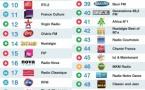 La Lettre Pro - Le Mag 66 -  Top 50 La Lettre Pro - Radioline de février 2015