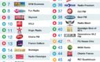 Top 50 La Lettre Pro - Radioline de mars 2015