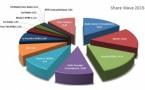 CIM : les audiences en belgique