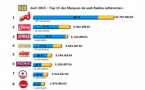OJD : classements des webradios les plus écoutées