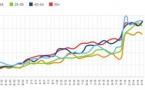 Australie : 25% de l'écoute de la radio s'effectue via la RNT