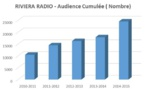 Nouvelle audience record pour Riviera Radio