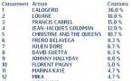 Voici les artistes francophones préférés des auditeurs de RFM