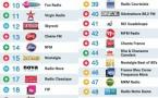 Top 50 La Lettre Pro - Radioline de septembre 2015