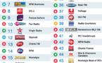 Le MAG 72 - Top 50 La Lettre Pro - Radioline de Septembre 2015