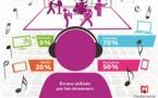 Les internautes et le streaming musical