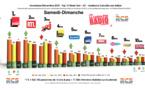 Diagramme exclusif LLP/RCS GSelector 4 - TOP 10 toutes radios Samedi-Dimanche - 126 000 Radio Novembre-Décembre 2015