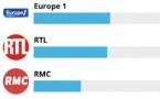 Europe 1 en tête des Prix ON'R Multivote