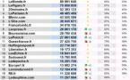 Deux sites radio dans le Top 25 des sites d'actualités