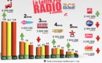 La polémique sur les audiences éclaire un retard technologique des radios françaises