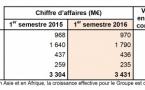 Un C.A. de 436 M€ pour Lagardère Active