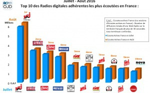Top 10 des radios digitales les plus écoutées