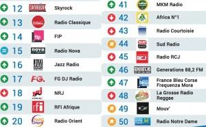 Top 50 La Lettre Pro - Radioline octobre 2016