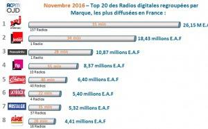 Audience digitale : NRJ en tête du classement