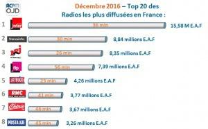 Top 20 des radios digitales les plus écoutées