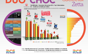 Diagramme exclusif LLP/RCS GSelector 4 - TOP 5 radios Généralistes en Lundi-Vendredi - 126 000 Radio Novembre-Décembre 2016