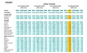 Suisse : la radio est toujours très populaire